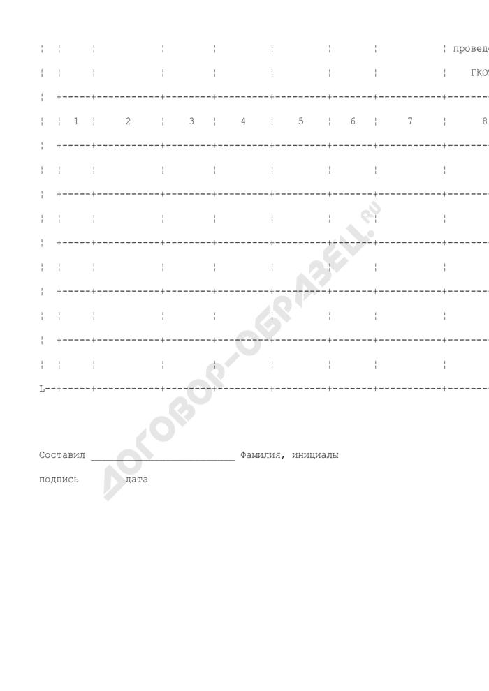 Акт определения кадастровой стоимости земельных участков (приложение к оценочной описи земельных участков)). Страница 2