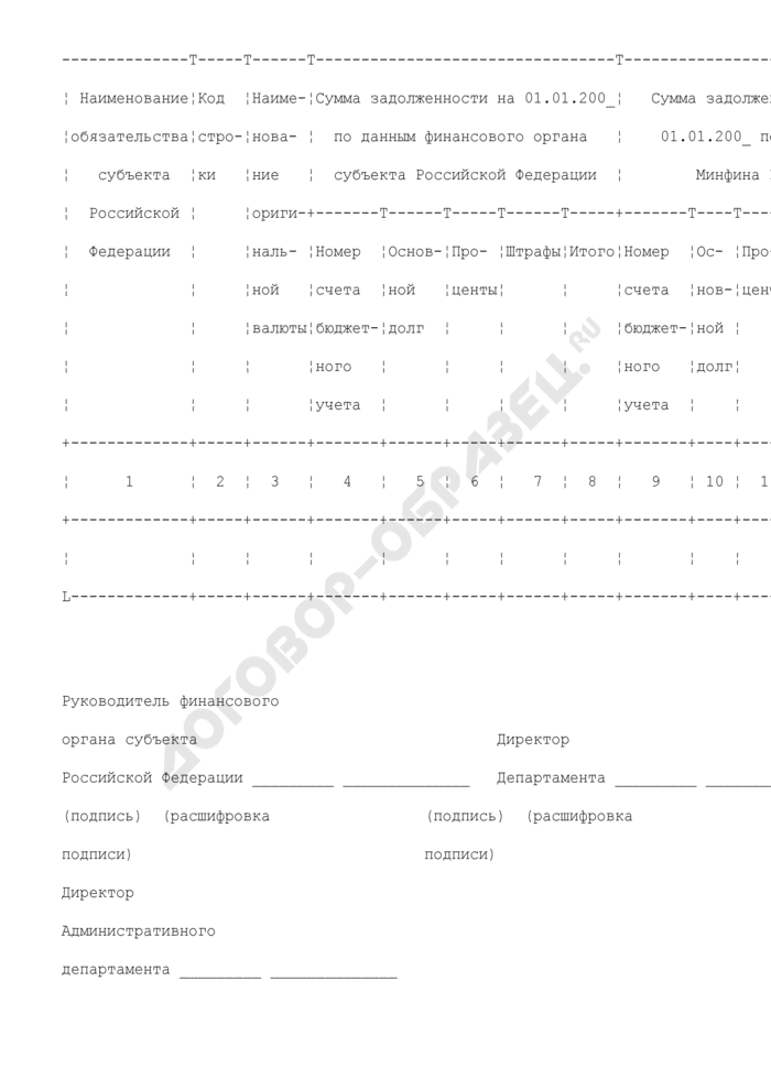 Акт сверки расчетов по долговым обязательствам субъекта Российской Федерации перед Российской Федерацией. Страница 2