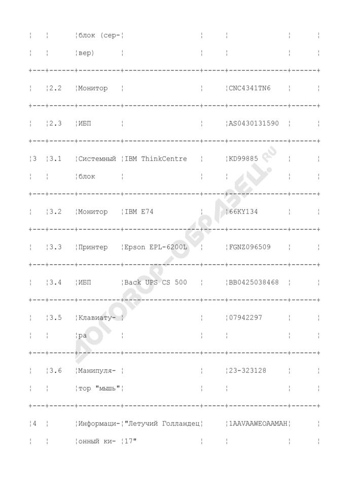 """Акт установки и ввода в эксплуатацию комплекса средств автоматизации государственной автоматизированной системы """"Правосудие"""". Форма N 9. Страница 3"""