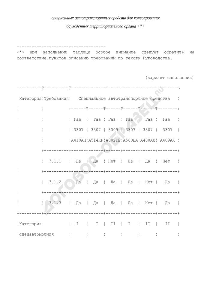 Форма акта комиссионного обследования инженерно-технических средств охраны и надзора для определения категорий специальных автотранспортных средств для конвоирования осужденных и лиц, содержащихся под стражей. Страница 3