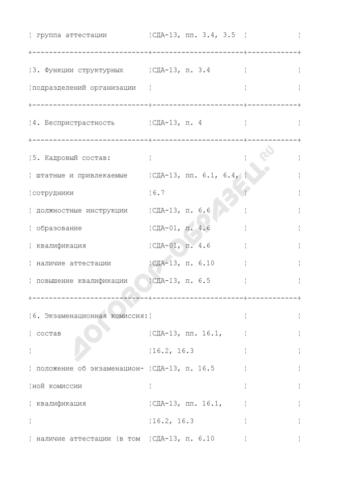 Форма акта проверки независимого органа по аттестации персонала. Страница 3