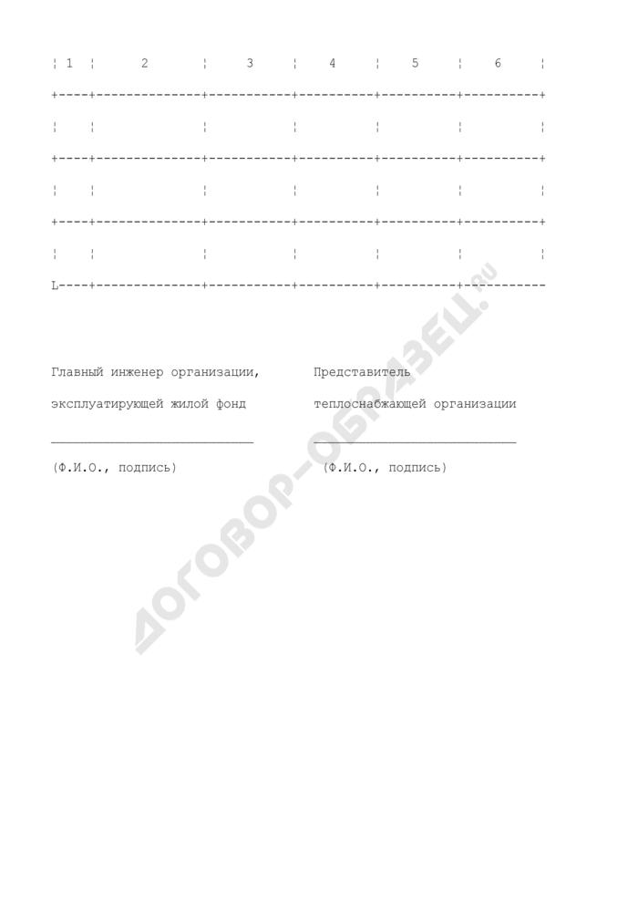 Акт о проведении пробной топки в домах г. Люберцы Люберецкого муниципального района Московской области. Страница 2