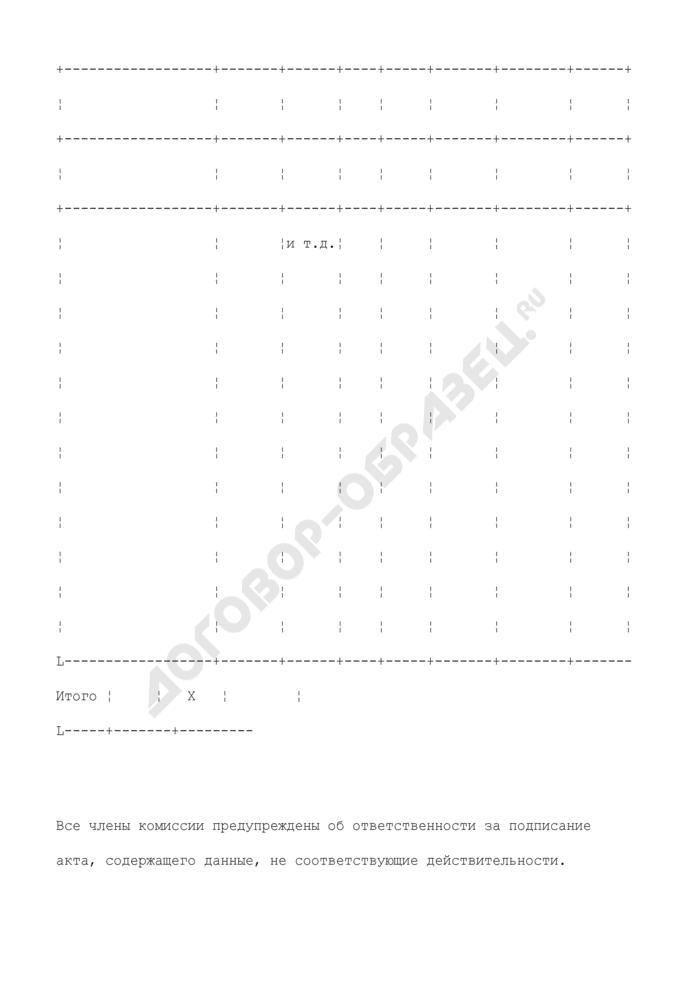Акт об оприходовании тары, не указанной в счете поставщика. Унифицированная форма N ТОРГ-5. Страница 3