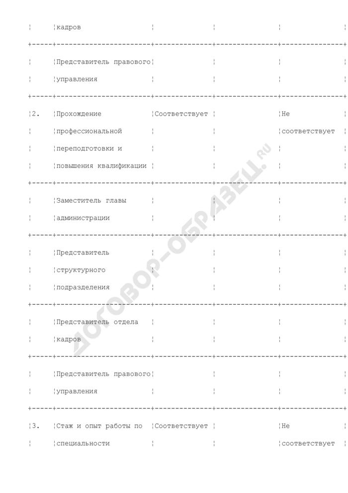 Анкета оценки профессиональных и личностных качеств кандидата для замещения вакантной должности в администрации города Люберцы Московской области. Страница 2