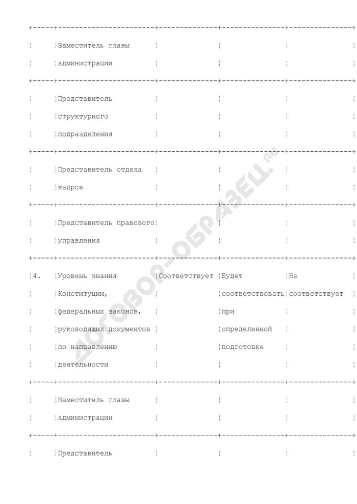 Анкета оценки профессиональных и личностных качеств кандидата для замещения вакантной должности в администрации города Люберцы Московской области. Страница 3
