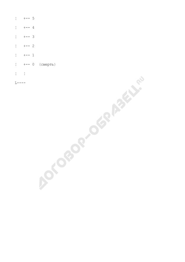 Анкета пациента. Страница 2