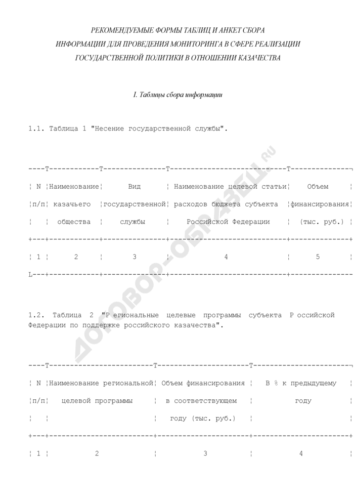 Рекомендуемые формы таблиц и анкет сбора информации для проведения мониторинга в сфере реализации государственной политики в отношении казачества. Страница 1