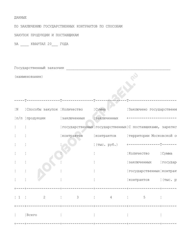 Данные по заключению государственных контрактов по способам закупок продукции и поставщикам Московской области. Страница 1