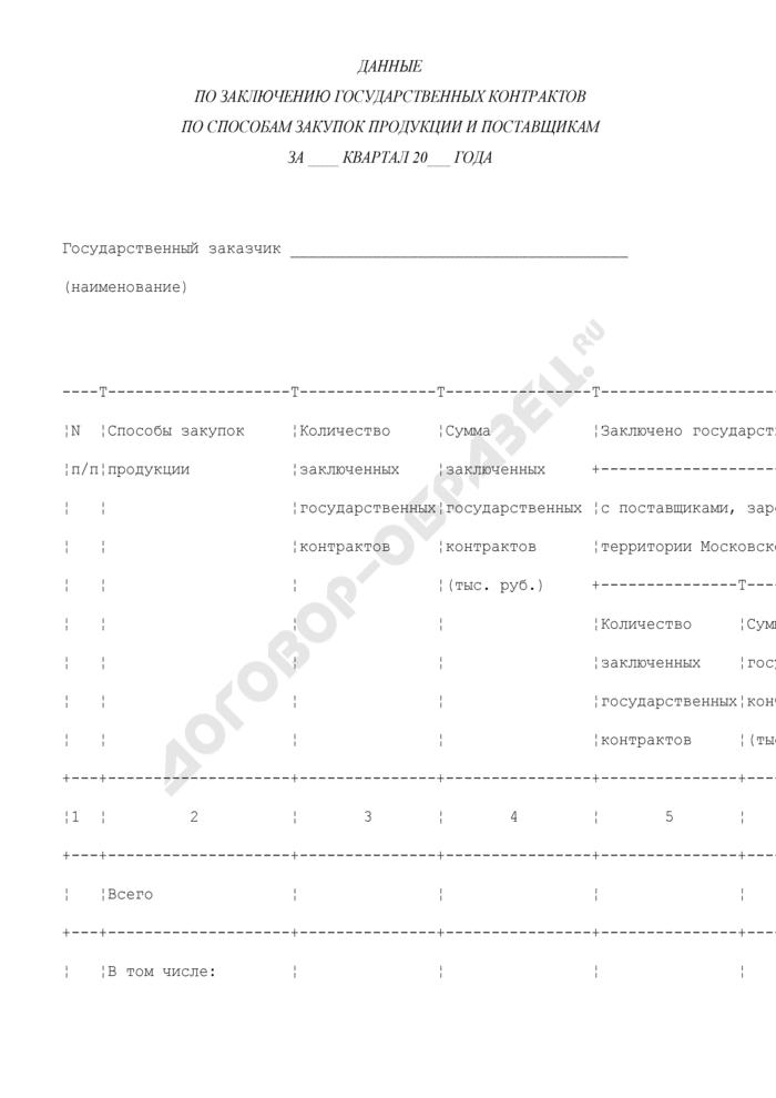 Данные по заключению государственных контрактов по способам закупок продукции и поставщикам продукции для государственных нужд Московской области. Страница 1