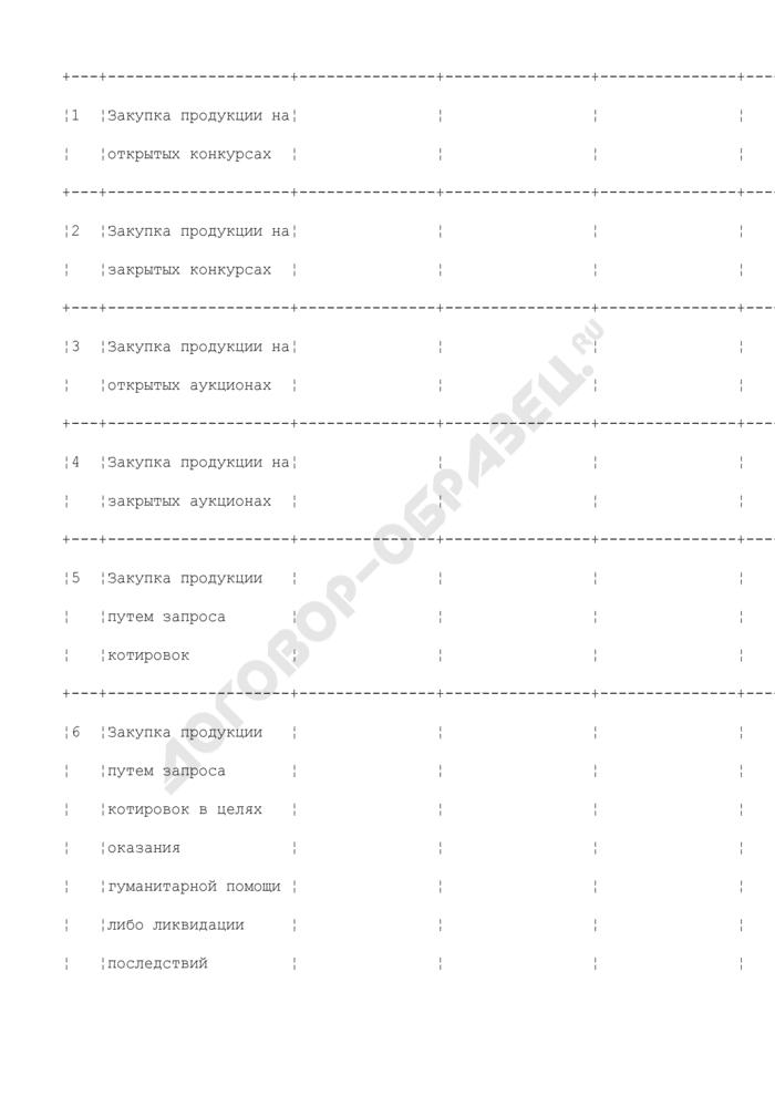 Данные по заключению государственных контрактов по способам закупок продукции и поставщикам продукции для государственных нужд Московской области. Страница 2