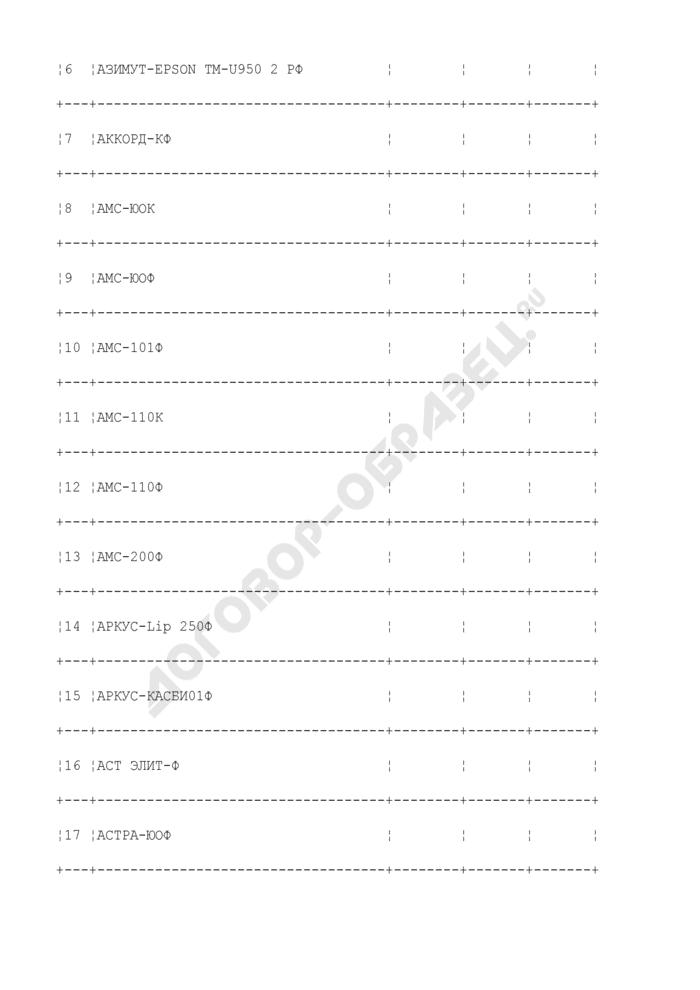 Данные по учету контрольно-кассовой техники управления ФНС России. Страница 3