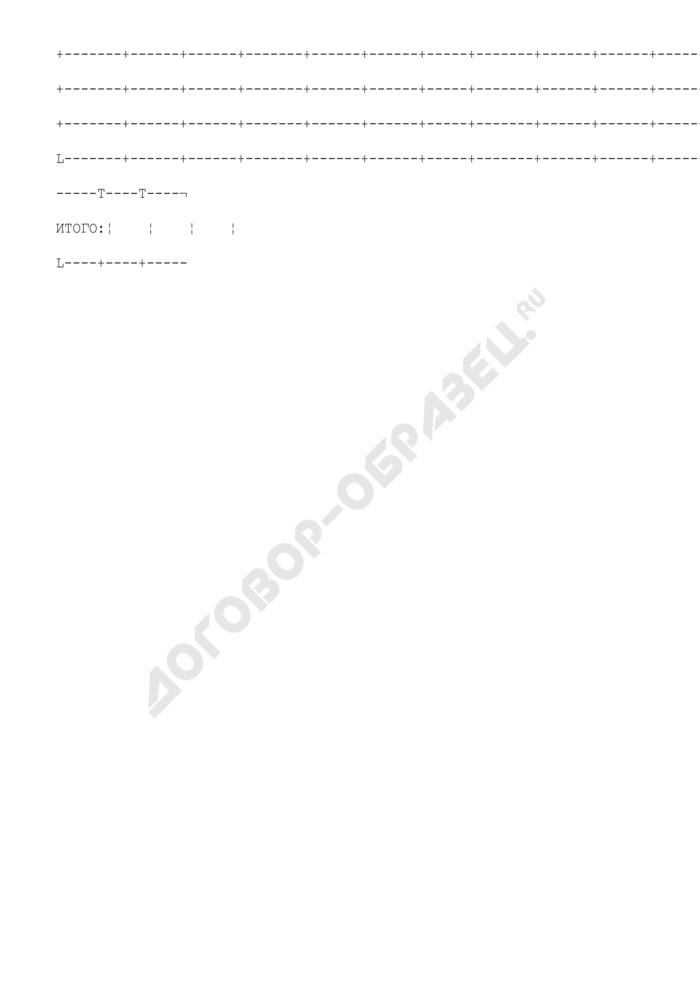 Код и наименование главного распорядителя бюджетных средств. Страница 2
