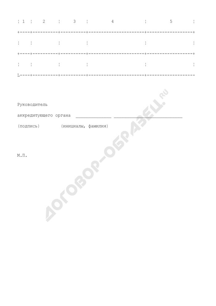 Область аккредитации метрологической службы (приложение к заявке об аккредитации на право проведения калибровочных работ). Страница 2