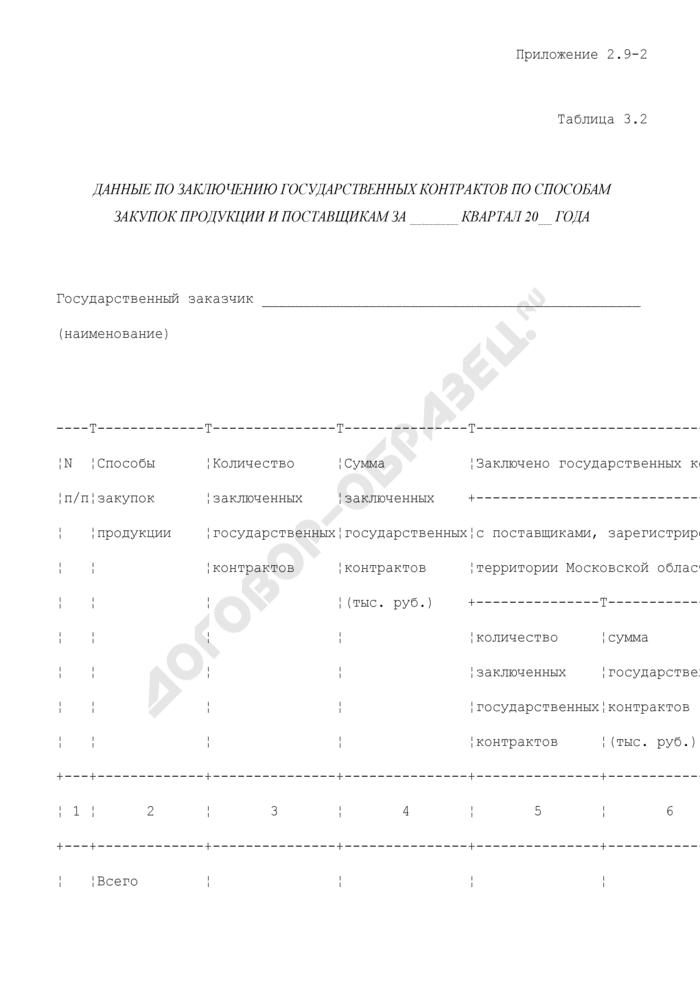 Образцы и типовые формы документов, сформированные в результате исполнения государственной функции по осуществлению контроля и координации за деятельностью государственных бюджетных учреждений Московской области. Данные по заключению государственных контрактов по способам закупок продукции и поставщикам. Страница 1