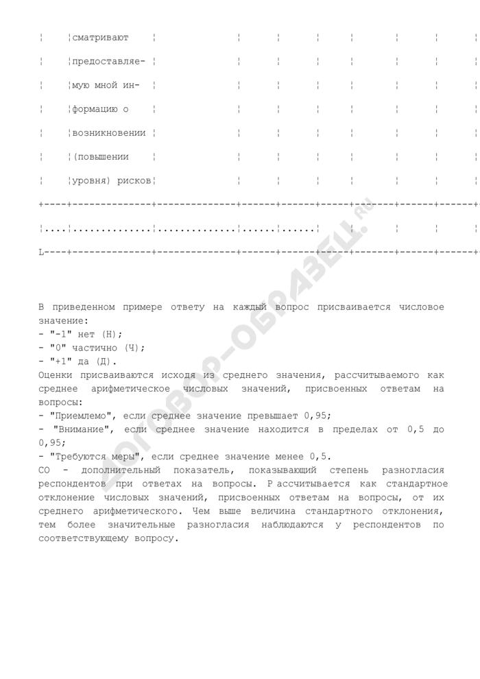 Пример проведения опроса служащих кредитной организации по вопросам профессиональной этики. Страница 3