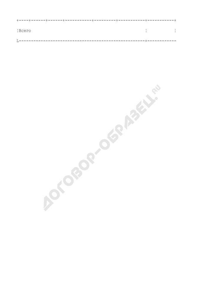 Разнарядка на выдачу акцизных марок организациям уполномоченными таможенными органами (приложение к письму начальника уполномоченного таможенного органа). Страница 2