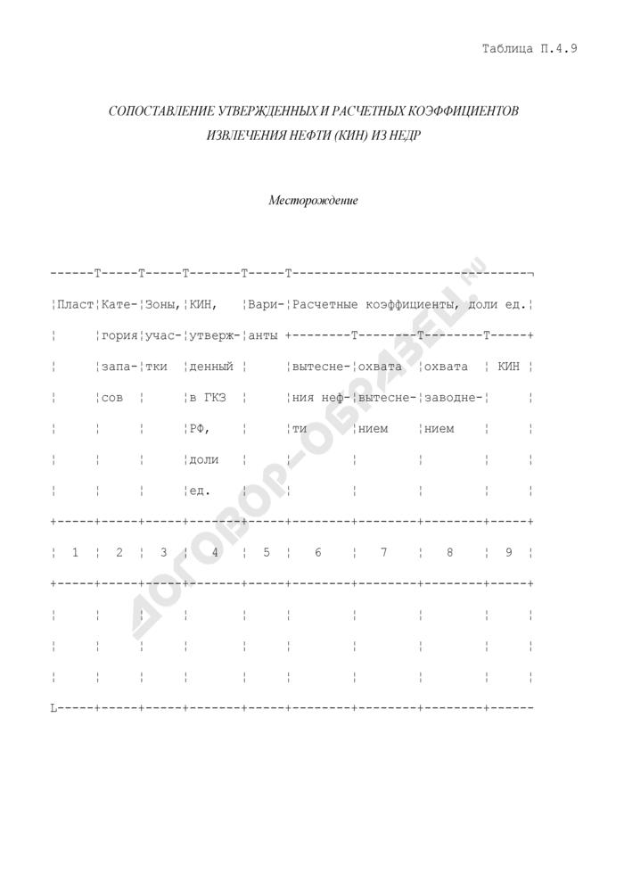 Сопоставление утвержденных и расчетных коэффициентов извлечения нефти (КИН) из недр. Страница 1