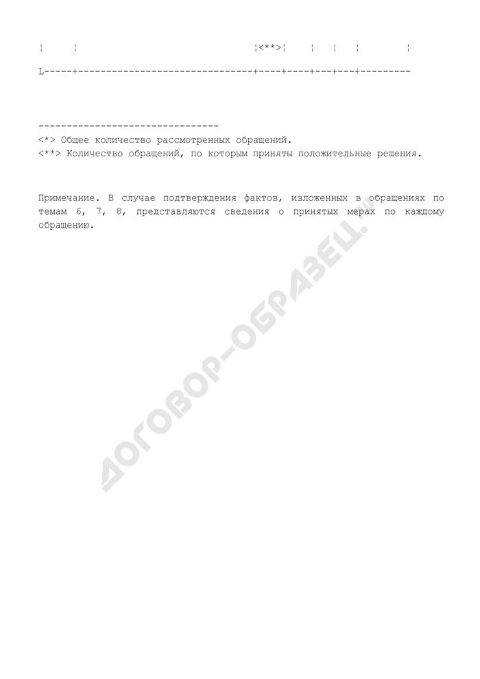 Статистические данные по тематике обращений к руководителю (начальнику) федерального органа государственной охраны Российской Федерации. Страница 3