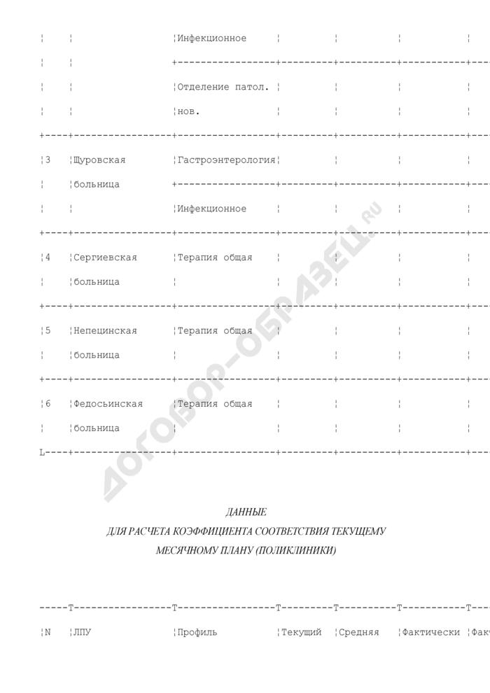 Данные для расчета коэффициента соответствия текущему месячному плану (стационары и поликлиники) по территориальной программе государственных гарантий оказания гражданам города Коломны и Коломенского района бесплатной медицинской помощи. Страница 3