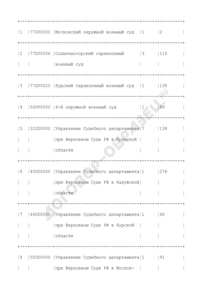 """Установки программно-технических средств в зоне ответственности межрегионального центра поддержки государственной автоматизированной системы """"Правосудие"""". Форма N 20. Страница 2"""