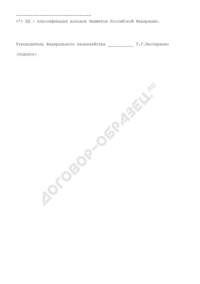 Фактические поступления в федеральный бюджет средств вывозной таможенной пошлины на нефть сырую и налога на добычу полезных ископаемых (нефть). Страница 2