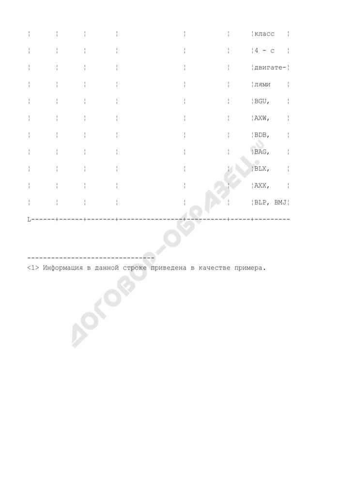 """Форма баз данных сертификатов соответствия """"Одобрений типа транспортного средства"""" и """"Заключений о соответствии шасси предъявляемым требованиям. Страница 2"""