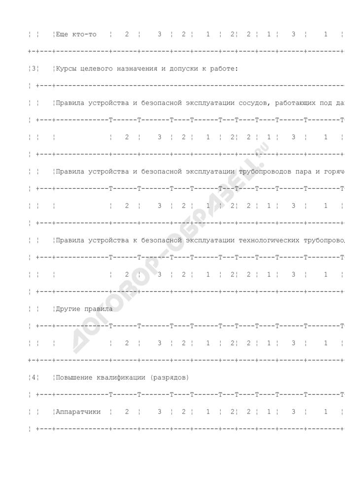 Форма для сбора данных по обучению (подготовке, переподготовке, повышению квалификации) рабочих. Страница 2
