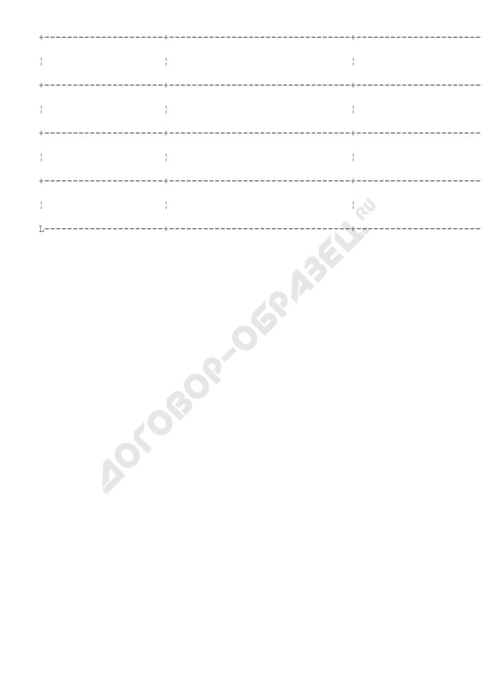 """Форма дополнительных данных, представляемых к своду (перечню) нормативных правовых актов и заключенных договоров, контрактов и соглашений, предусматривающих возникновение расходных обязательств распорядителя (получателя) средств бюджета муниципального образования """"Городской округ Климовск"""" Московской области, определенных ведомственной структурой бюджета. Страница 2"""