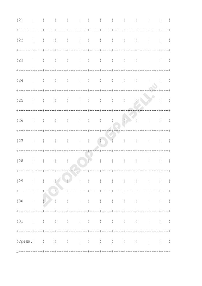 Форма предоставления данных наблюдений за температурой подземных вод. Страница 3