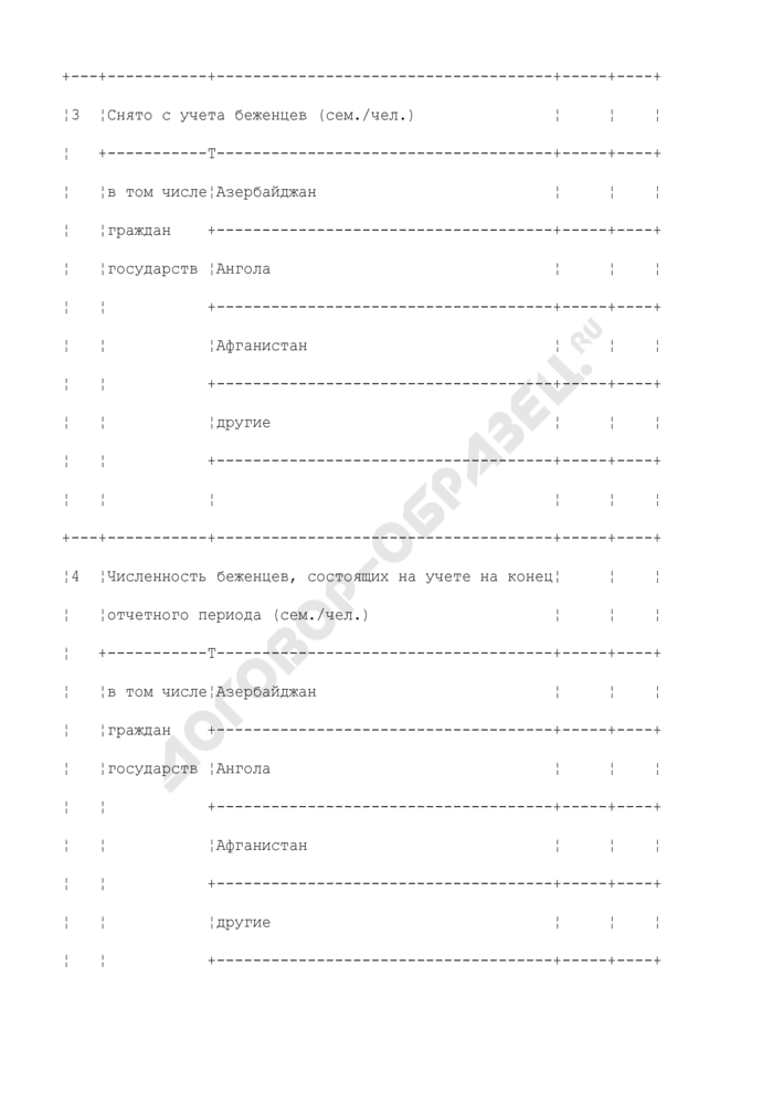 Данные о лицах, ищущих убежище в Российской Федерации и получивших таковое. Форма N 1-УБ. Страница 3