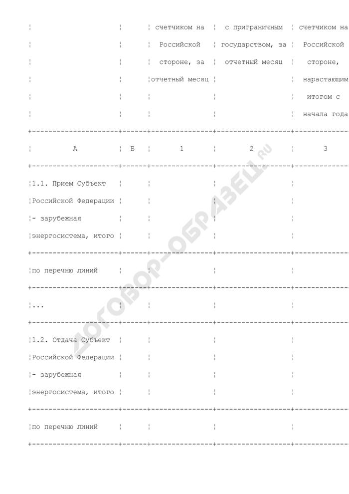 Данные о межгосударственных перетоках электроэнергии (оперативные данные - ежедневная форма, отчетные данные - ежемесячная форма). Страница 2
