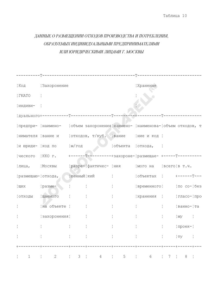 Данные о размещении отходов производства и потребления, образуемых индивидуальными предпринимателями или юридическими лицами г. Москвы. Страница 1