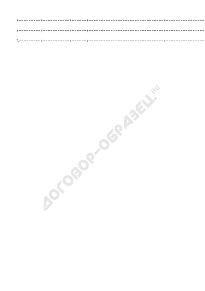 Данные о размещении отходов производства и потребления, образуемых индивидуальными предпринимателями или юридическими лицами г. Москвы. Страница 2