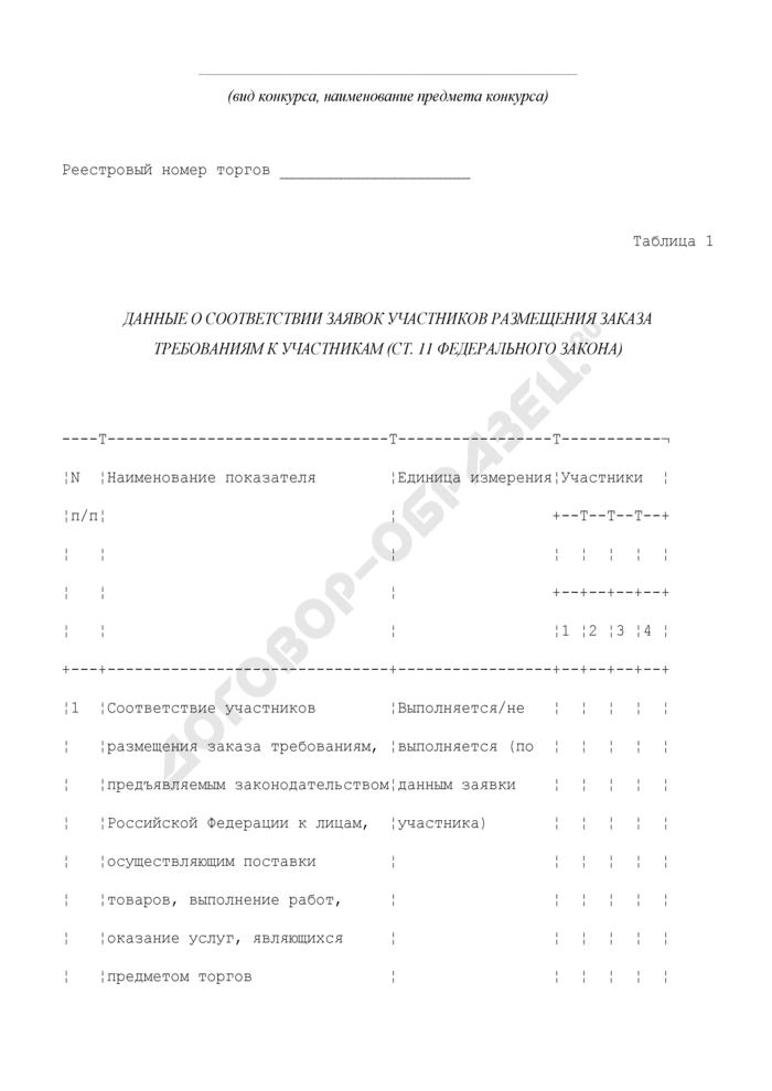 Данные о соответствии заявок участников размещения государственного заказа требованиям к участникам размещения заказа при размещении заказа путем проведения торгов. Страница 1
