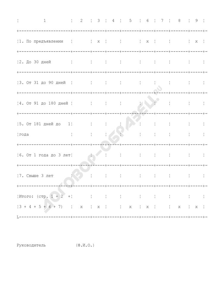 Данные о средневзвешенных процентных ставках по выданным кредитной организацией собственным векселям. Страница 3
