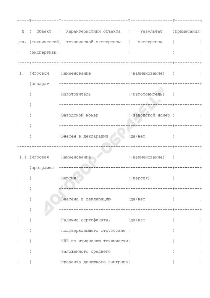 Данные о техническом состоянии каждого игрового автомата и игровых программах (приложение к заключению по результатам проверки технического состояния игрового оборудования, установленного в игорном заведении). Страница 1