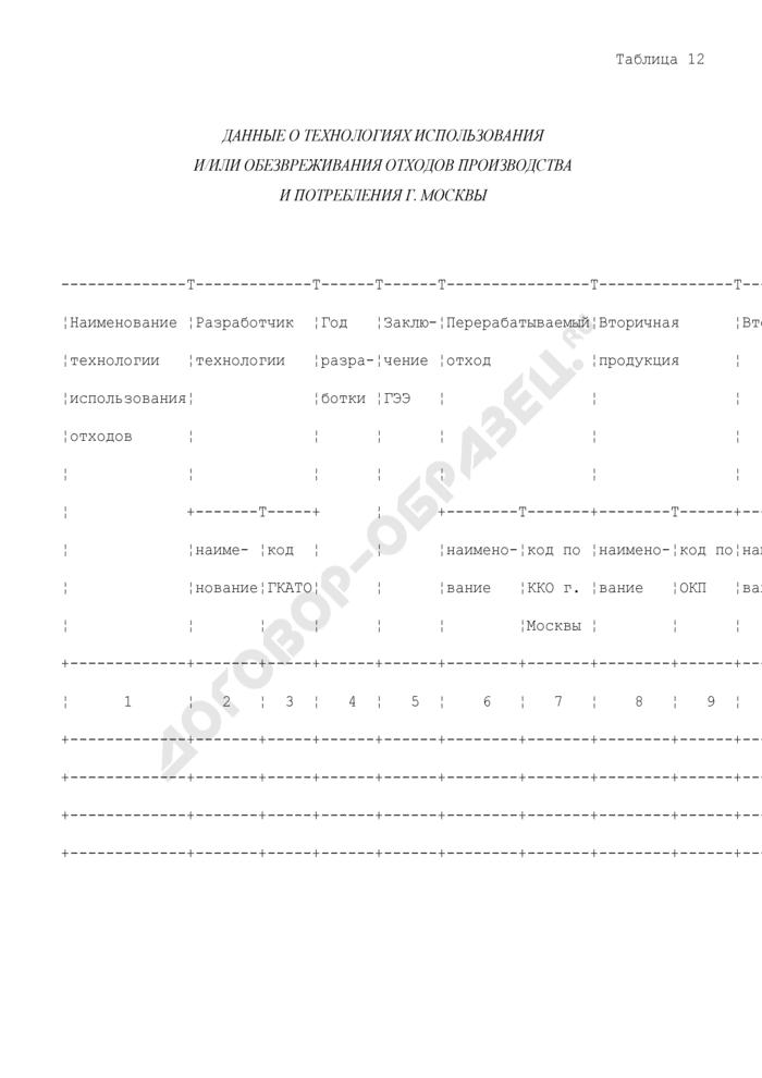 Данные о технологиях использования и/или обезвреживания отходов производства и потребления г. Москвы. Страница 1