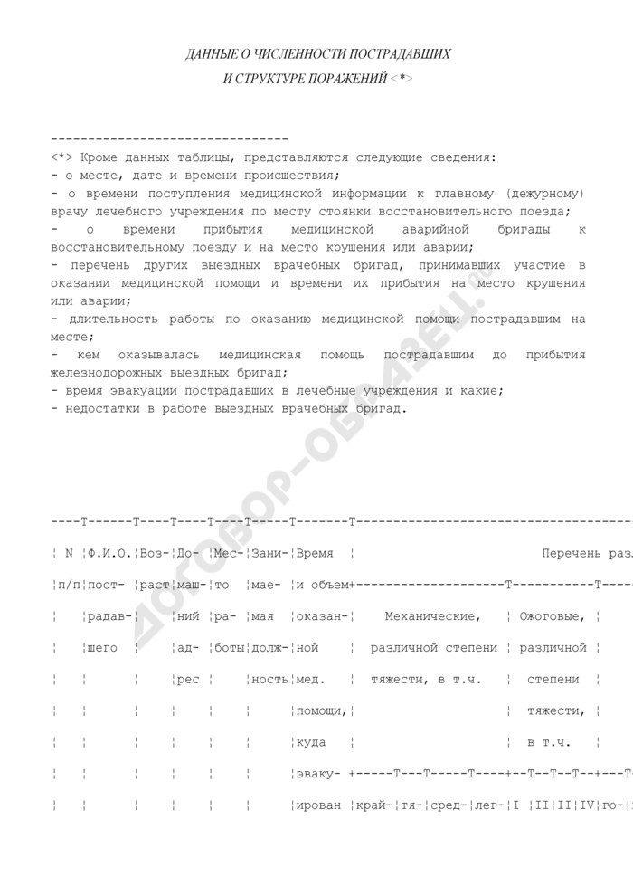 Данные о численности пострадавших и структуре поражений на железных дорогах Российской Федерации. Страница 1