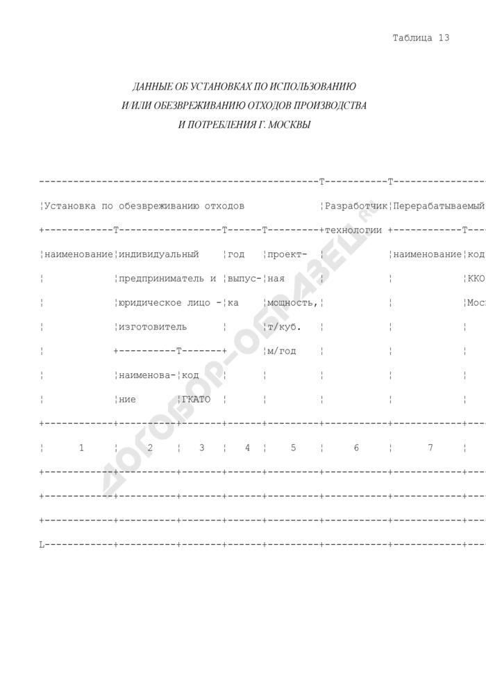 Данные об установках по использованию и/или обезвреживанию отходов производства и потребления г. Москвы. Страница 1