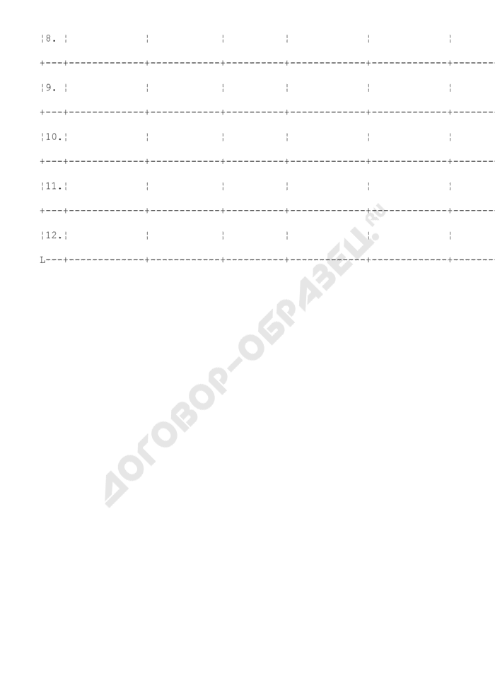 График проведения аттестации муниципальных служащих в администрации городского поселения Можайск Московской области. Страница 2