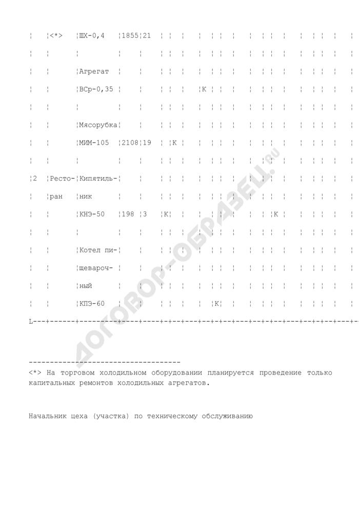 Пятилетний график капитальных (средних) ремонтов торговой техники предприятий. Страница 2