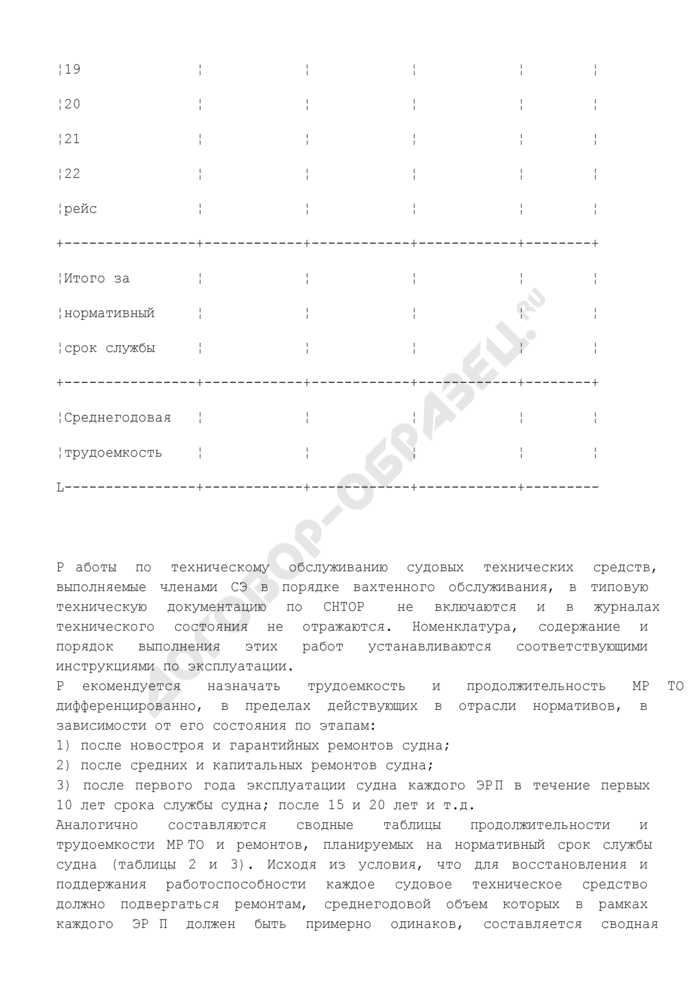Сводный график технического обслуживания и ремонтов судна на нормативный срок службы. Планирование технического обслуживания и ремонтов судна. Страница 3