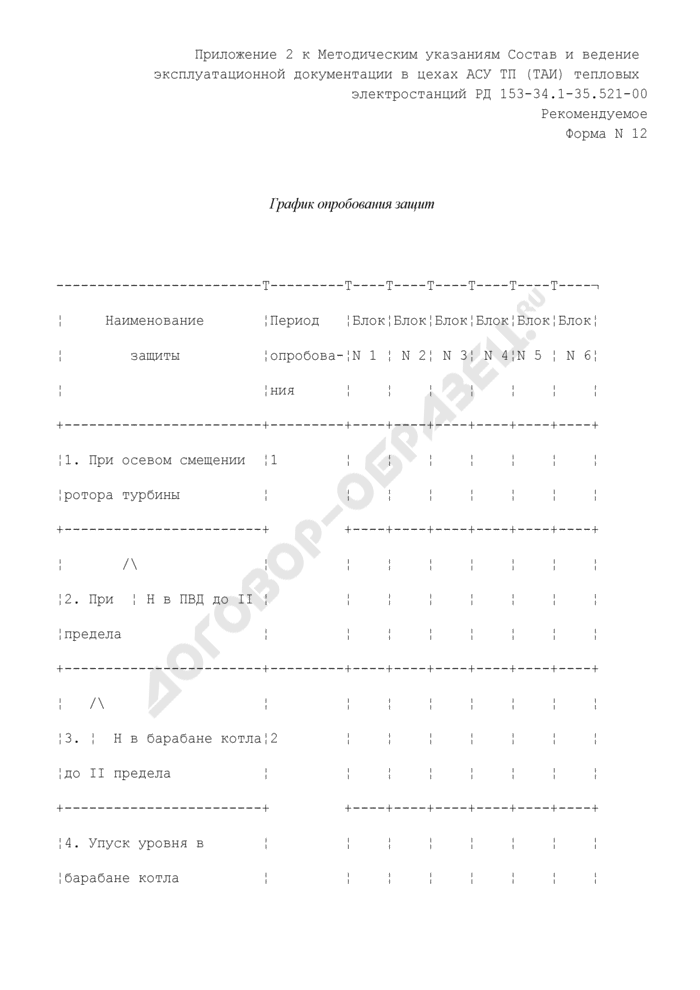 График опробования защит с периодичностью опробования в цехах АСУ ТП (ТАИ) тепловых электростанций. Форма N 12 (рекомендуемая). Страница 1