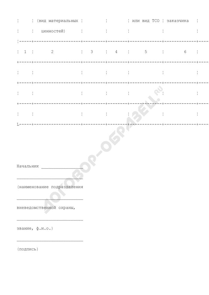 Характеристика охраняемого объекта (приложение к договору о вневедомственной охране имущества физического лица). Страница 2