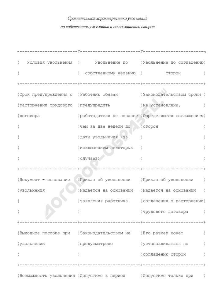 Сравнительная характеристика увольнений по собственному желанию и по соглашению сторон. Страница 1