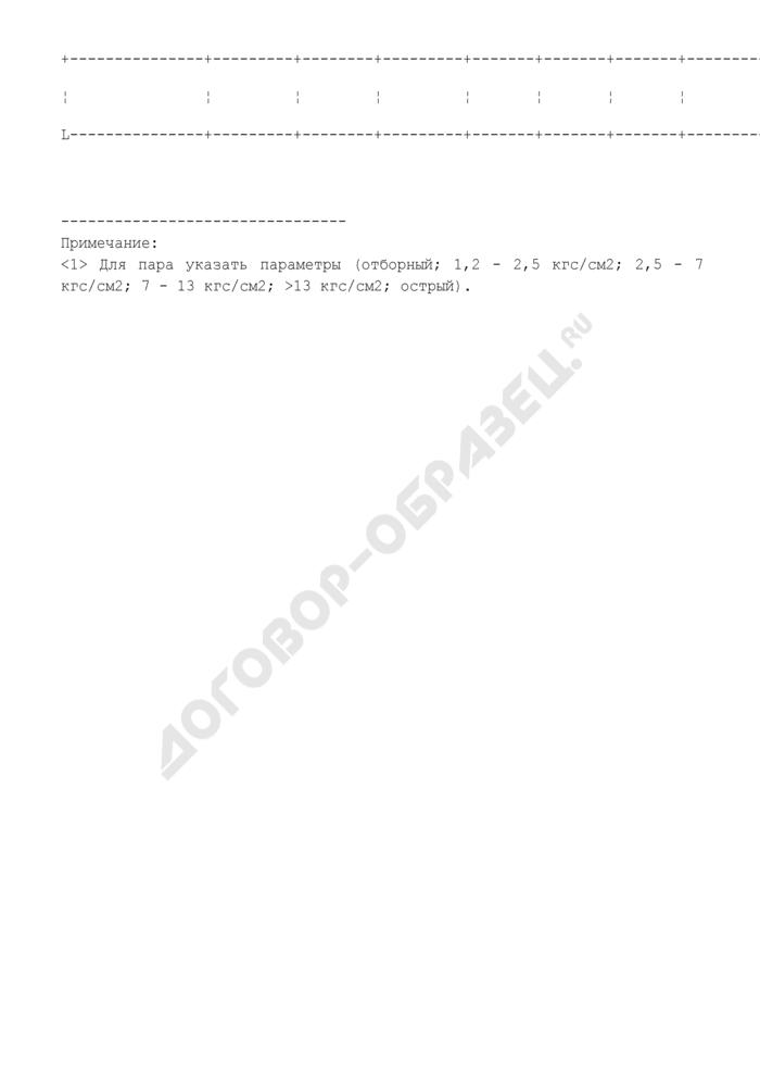 Таблицы для расчета и обоснования нормативов технологических потерь при передаче тепловой энергии. Общая характеристика систем транспорта и распределения тепловой энергии (тепловых сетей) (образец). Страница 2