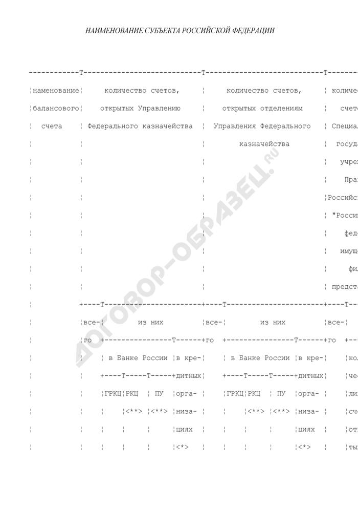 Информация о количестве счетов на территории субъекта Российской Федерации, открытых органам Федерального казначейства, а также о количестве лицевых счетов для учета операций со средствами, поступающими во временное распоряжение федеральных учреждений. Страница 1