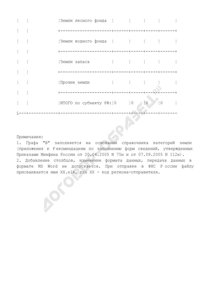 Информация о количестве и кадастровой стоимости земельных участков по отдельным категориям земель. Страница 3