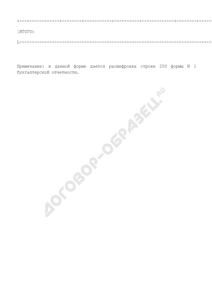 Информация о краткосрочных финансовых вложениях предприятия, находящегося в сфере ведения и координации Роспрома. Форма N VI/6. Страница 2