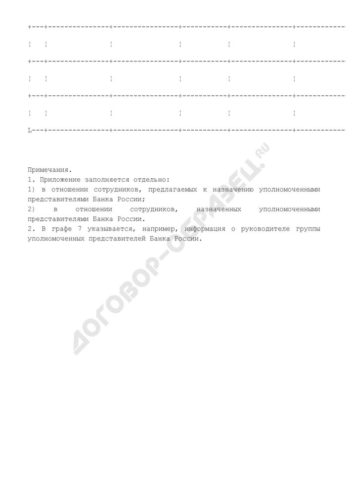 Информация о назначенных уполномоченных представителях (предлагаемых к назначению уполномоченными представителями) Банка России в кредитные организации. Страница 2